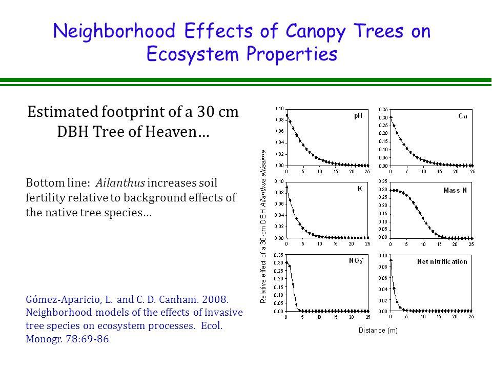 Neighborhood Effects of Canopy Trees on Ecosystem Properties Gómez-Aparicio, L.