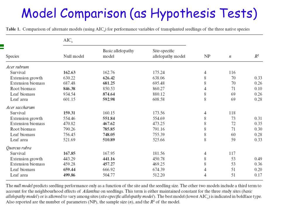 Model Comparison (as Hypothesis Tests)