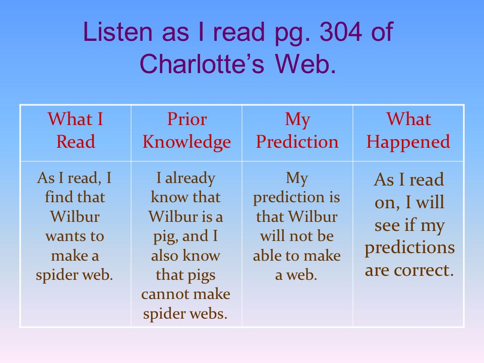 Listen as I read pg. 304 of Charlotte's Web. What I Read Prior Knowledge My Prediction What Happened As I read, I find that Wilbur wants to make a spi