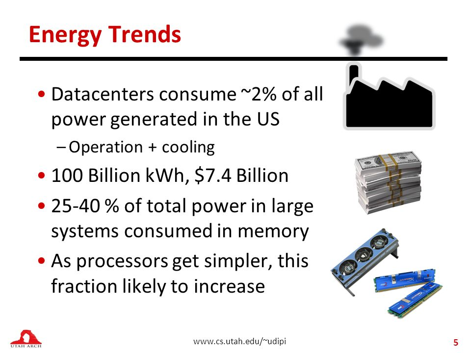 www.cs.utah.edu/~udipi Datacenters consume ~2% of all power generated in the US –Operation + cooling 100 Billion kWh, $7.4 Billion 25-40 % of total power in large systems consumed in memory As processors get simpler, this fraction likely to increase Energy Trends 5