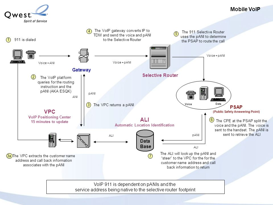 Mobile VoIP Selective Router Voice + ANI ALI Automatic Location Identification Service Order SO Updates Extract ooooooooo oooooo ooooo ooooooooo oooooo SOP SOI Service Order Input Up to72 hours to update Data Base VPC VoIP Positioning Center 15 minutes to update pANI ANI Voice + pANI ALI Gateway pANI ALI Voice + pANI Voice Data PSAP (Public Safety Answering Point) VoIP 911 is dependent on pANIs and the service address being native to the selective router footprint 911 is dialed 1 The VoIP platform queries for the routing instruction and the pANI (AKA ESQK) 2 The VPC returns a pANI 3 The VPC extracts the customer name address and call back information associates with the pANI 3a The ALI will look up the pANI and steer to the VPC for the for the customer name address and call back information to return 7 4 The VoIP gateway converts IP to TDM and send the voice and pANI to the Selective Router The 911 Selective Router uses the pANI to determine the PSAP to route the call 5 The CPE at the PSAP split the voice and the pANI.