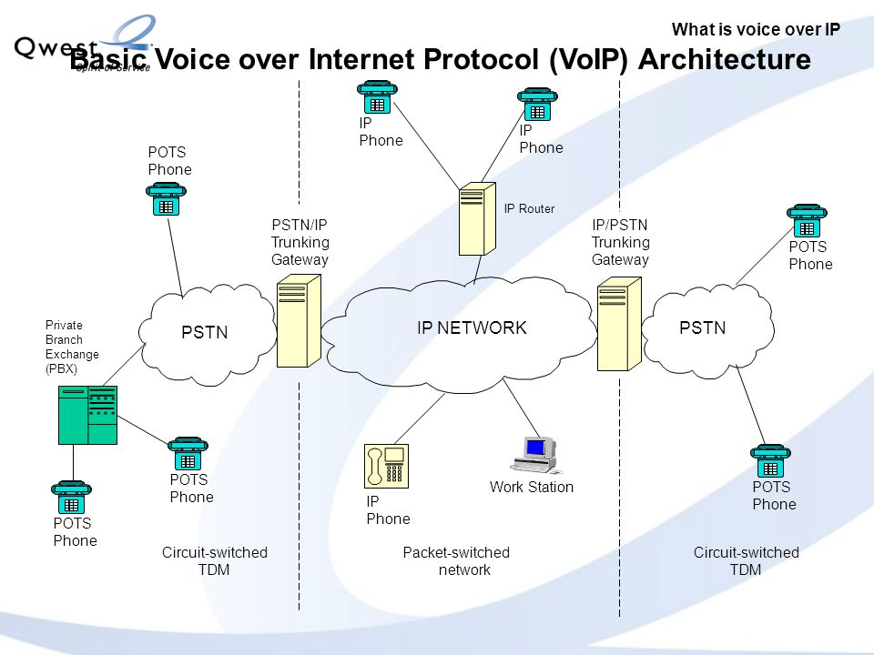 PSTN IP NETWORK POTS Phone PSTN/IP Trunking Gateway IP/PSTN Trunking Gateway Work Station Basic Voice over Internet Protocol (VoIP) Architecture POTS Phone PSTN IP Phone IP Phone IP Phone IP Router Circuit-switched TDM Circuit-switched TDM Packet-switched network POTS Phone POTS Phone Private Branch Exchange (PBX) POTS Phone What is voice over IP