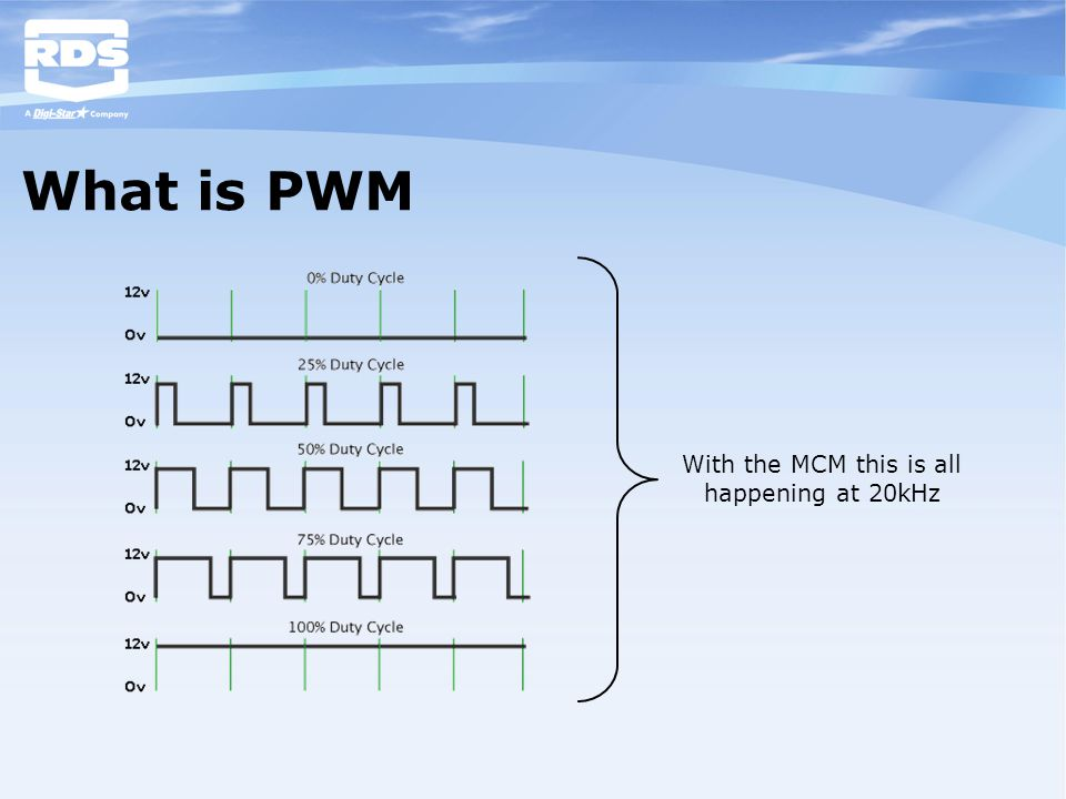 What is PWM With the MCM this is all happening at 20kHz