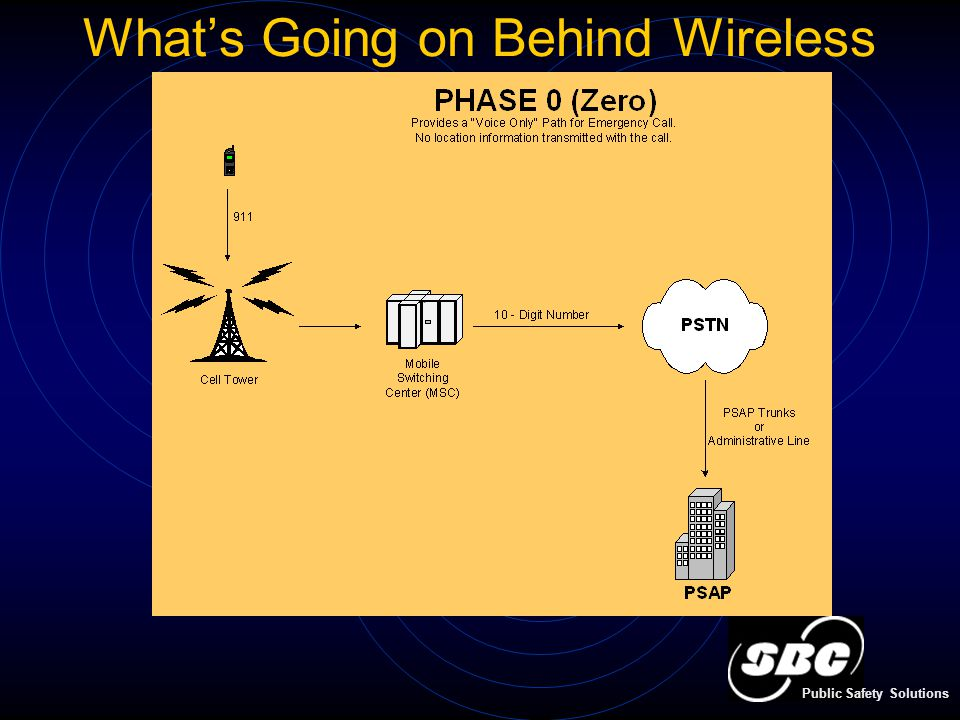 What's Going on Behind Wireless Public Safety Solutions