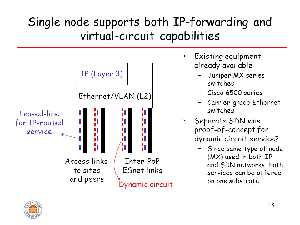 Single node supports both IP-forwarding and virtual-circuit capabilities 15 IP (Layer 3) Ethernet/VLAN (L2) Access links to sites and peers Inter-PoP ESnet links Leased-line for IP-routed service Dynamic circuit Existing equipment already available –Juniper MX series switches –Cisco 6500 series –Carrier-grade Ethernet switches Separate SDN was proof-of-concept for dynamic circuit service.