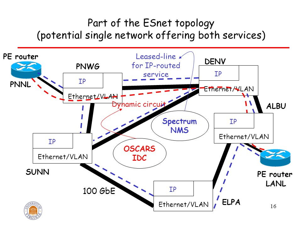 Part of the ESnet topology (potential single network offering both services) 16 ALBU DENV PNWG SUNN ELPA 100 GbE PNNL IP Ethernet/VLAN IP Ethernet/VLAN IP Ethernet/VLAN IP Ethernet/VLAN PE router Leased-line for IP-routed service Dynamic circuit OSCARS IDC Spectrum NMS LANL IP Ethernet/VLAN