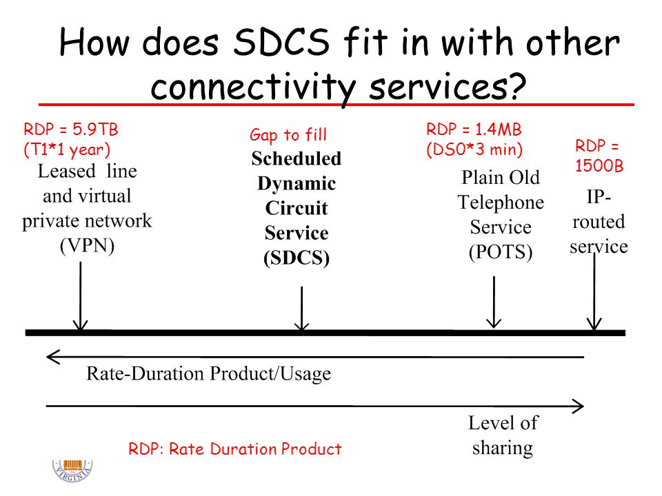 How does SDCS fit in with other connectivity services.