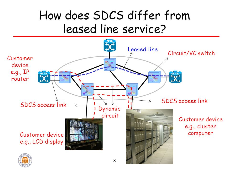 Differences ServiceLeased line serviceScheduled dynamic circuit service Components of contract One contract: duration rate specific endpoints Two contracts: SDCS access link of certain rate (like IP access link) as needed, requests for circuits of certain duration, rate, between any two SDCS endpoints Duration limit.