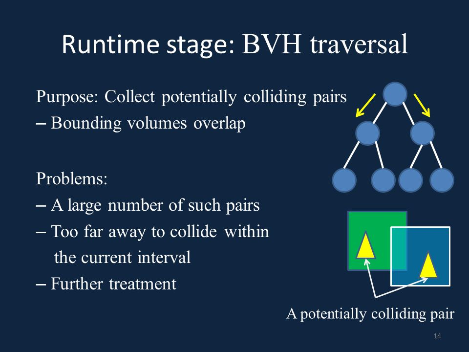Runtime stage: BVH traversal Purpose: Collect potentially colliding pairs – Bounding volumes overlap A potentially colliding pair 14 Problems: – A lar