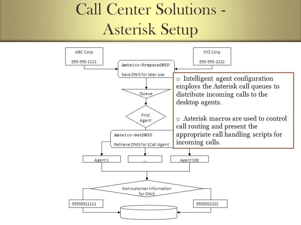Call Center Solutions - Asterisk Setup ABC Corp 555-555-1111 XYZ Corp 555-555-2222 Amtelco-PrepareDNID Save DNIS for later use Queue Find Agent Agent 1…Agent 100 Amtelco-SetDNID Retrieve DNIS for 1Call Agent Get customer information for DNIS 555555111115555552222 o Intelligent agent configuration employs the Asterisk call queues to distribute incoming calls to the desktop agents.