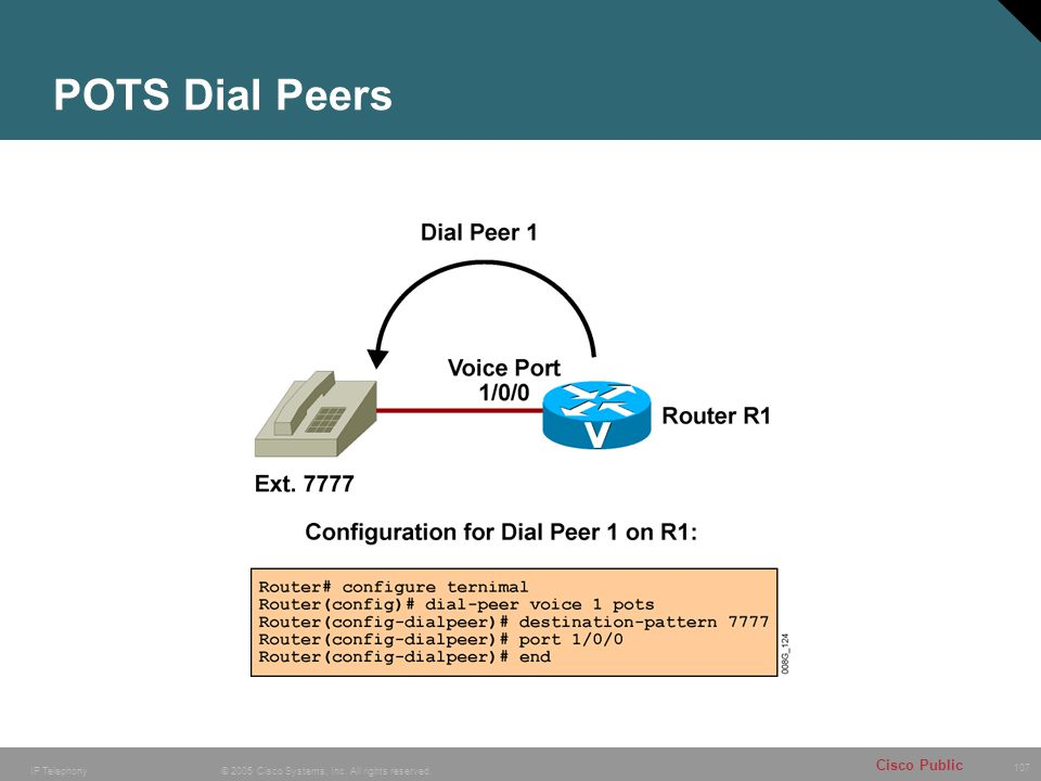 107 © 2005 Cisco Systems, Inc. All rights reserved. Cisco Public IP Telephony POTS Dial Peers