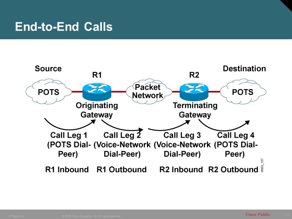 112 © 2005 Cisco Systems, Inc. All rights reserved. Cisco Public IP Telephony End-to-End Calls