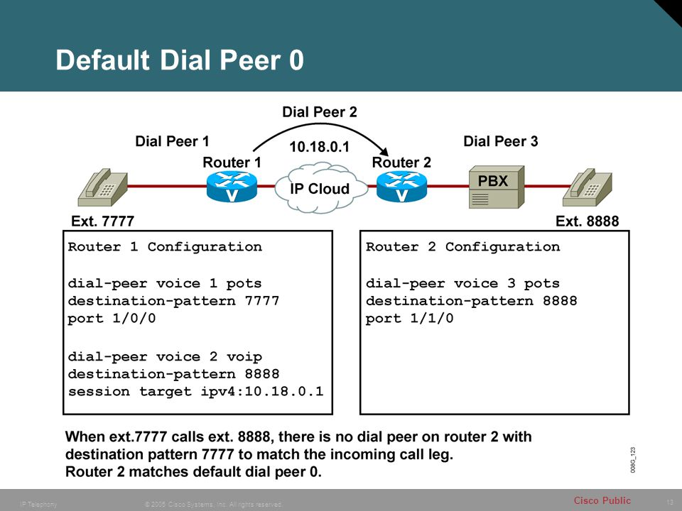 13 © 2005 Cisco Systems, Inc. All rights reserved. Cisco Public IP Telephony Default Dial Peer 0