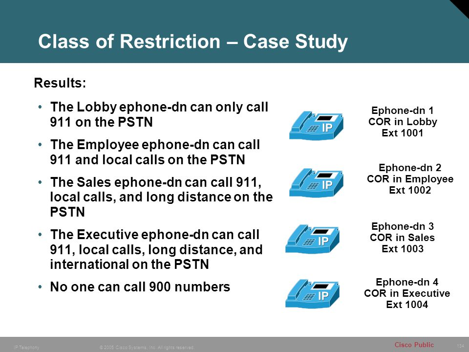 134 © 2005 Cisco Systems, Inc. All rights reserved. Cisco Public IP Telephony Class of Restriction – Case Study Ephone-dn 1 COR in Lobby Ext 1001 Epho