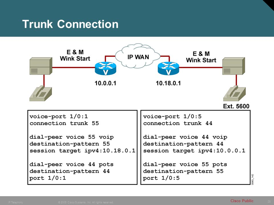 28 © 2005 Cisco Systems, Inc. All rights reserved. Cisco Public IP Telephony Trunk Connection