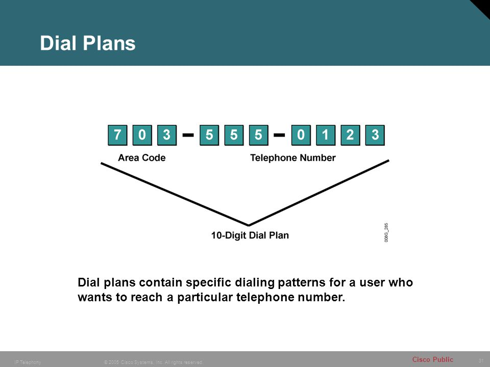 31 © 2005 Cisco Systems, Inc. All rights reserved. Cisco Public IP Telephony Dial plans contain specific dialing patterns for a user who wants to reac