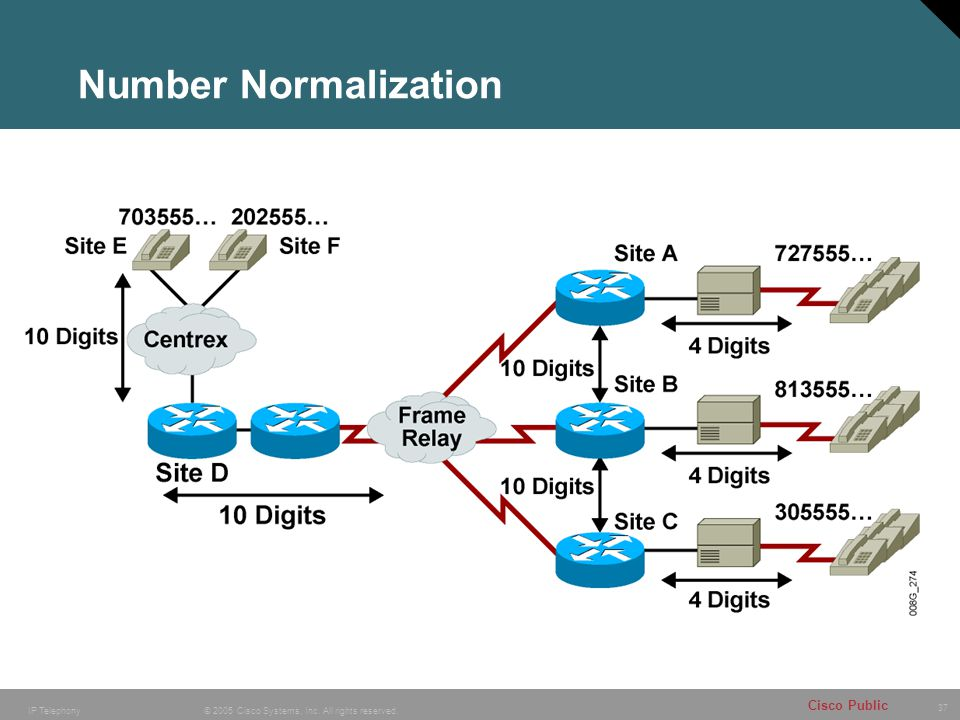 37 © 2005 Cisco Systems, Inc. All rights reserved. Cisco Public IP Telephony Number Normalization