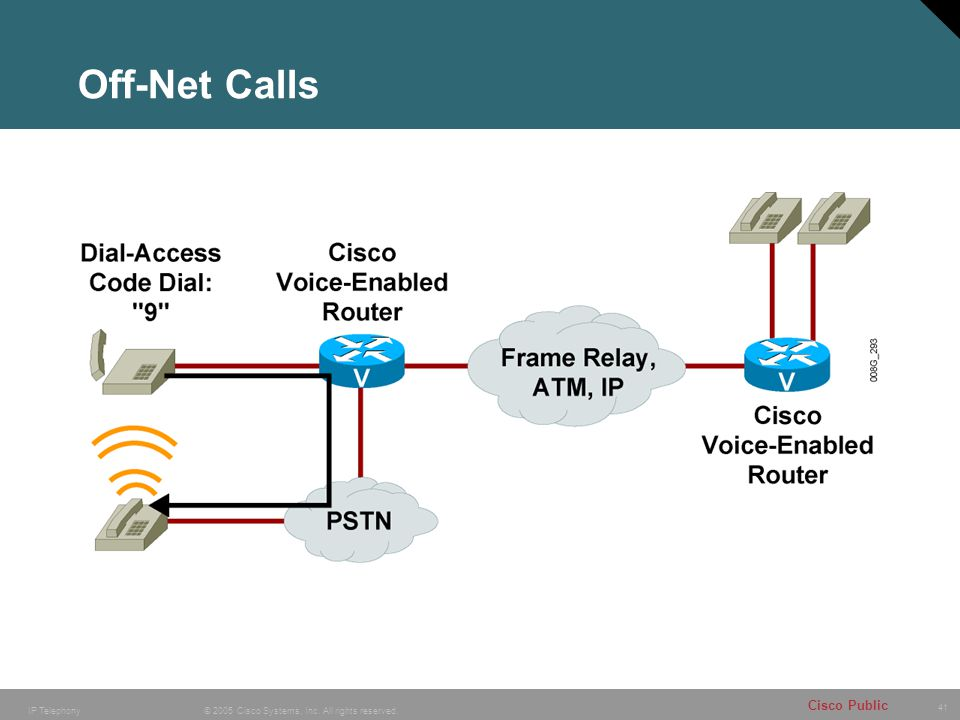 41 © 2005 Cisco Systems, Inc. All rights reserved. Cisco Public IP Telephony Off-Net Calls