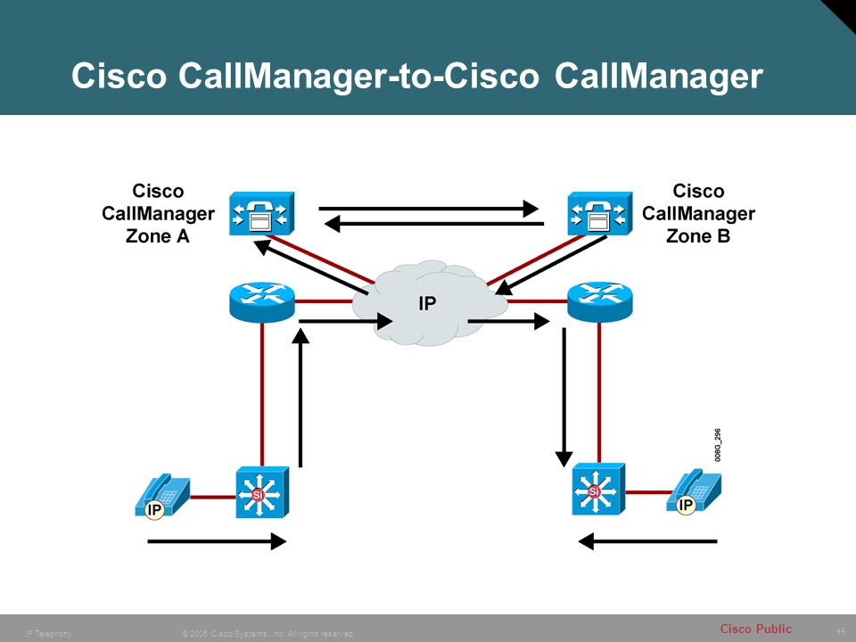 44 © 2005 Cisco Systems, Inc. All rights reserved. Cisco Public IP Telephony Cisco CallManager-to-Cisco CallManager
