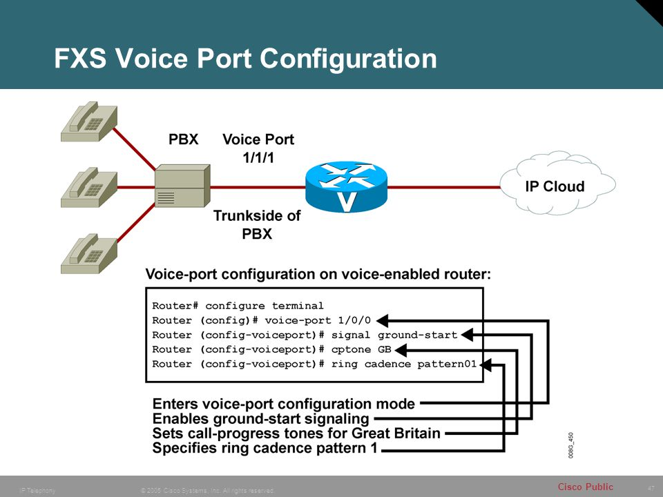 47 © 2005 Cisco Systems, Inc. All rights reserved. Cisco Public IP Telephony FXS Voice Port Configuration