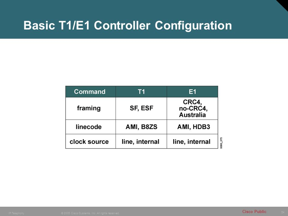 54 © 2005 Cisco Systems, Inc. All rights reserved. Cisco Public IP Telephony Basic T1/E1 Controller Configuration
