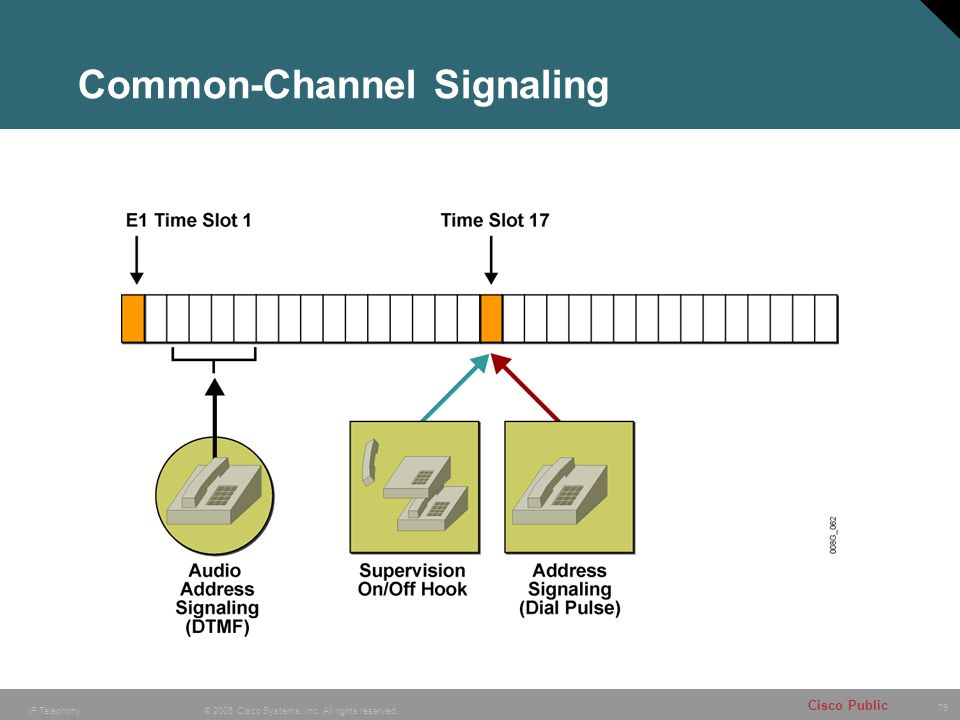 79 © 2005 Cisco Systems, Inc. All rights reserved. Cisco Public IP Telephony Common-Channel Signaling
