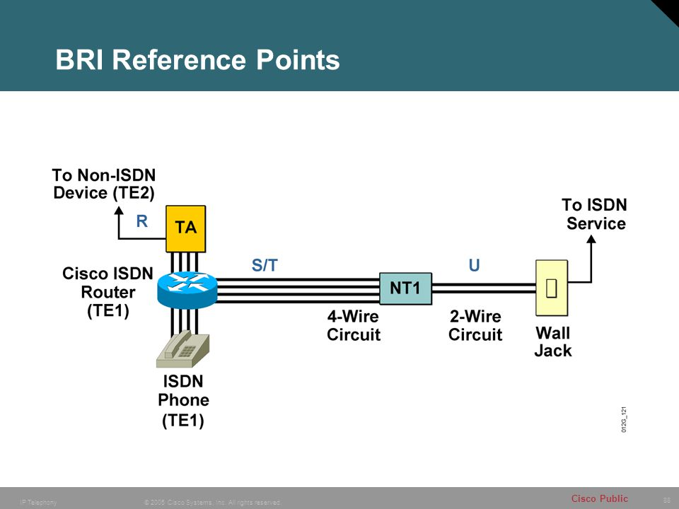 88 © 2005 Cisco Systems, Inc. All rights reserved. Cisco Public IP Telephony BRI Reference Points