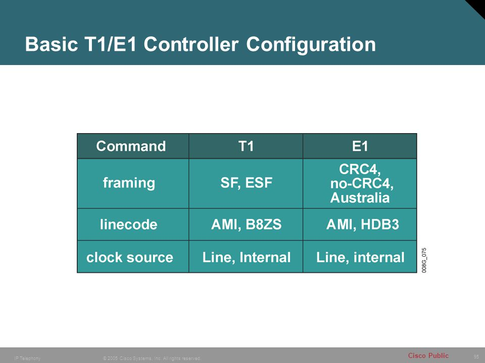 95 © 2005 Cisco Systems, Inc. All rights reserved. Cisco Public IP Telephony Basic T1/E1 Controller Configuration
