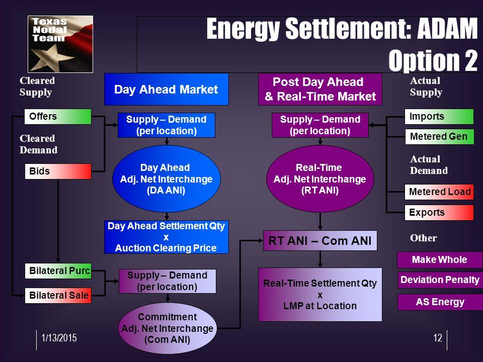 1/13/201512 Day Ahead Adj. Net Interchange (DA ANI) Offers Bids Cleared Supply Cleared Demand Supply – Demand (per location) Day Ahead Settlement Qty
