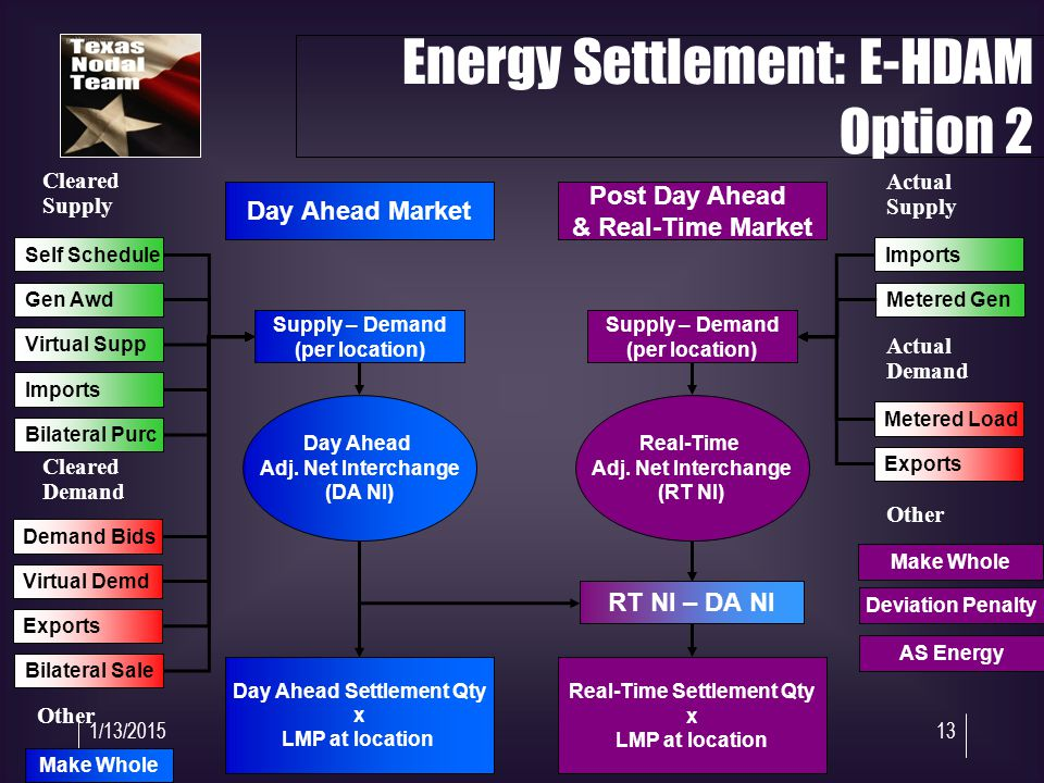 1/13/201513 Energy Settlement: E-HDAM Option 2 Day Ahead Adj.