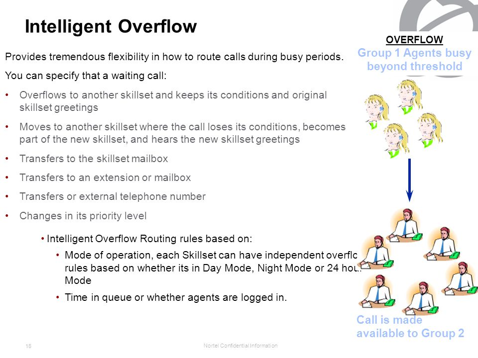 Nortel Confidential Information 16 Intelligent Overflow Provides tremendous flexibility in how to route calls during busy periods.