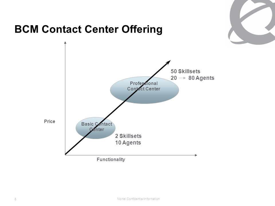 Nortel Confidential Information 6 Norstar Contact Center Offering Price Functionality Enhanced Contact Center 30 Skillsets 50 Agents