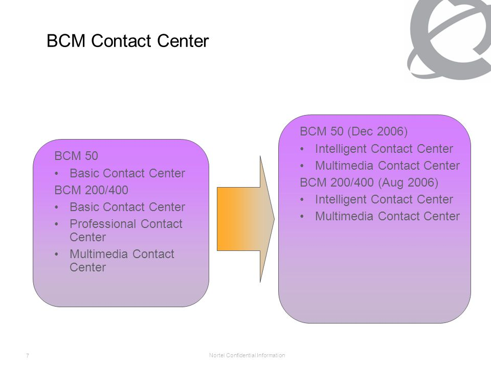 Nortel Confidential Information 8 Intelligent Contact Center Content Summary Intelligent Contact Center Keycoded option on the BCM 50 rel 2, and BCM 200/400 rel.