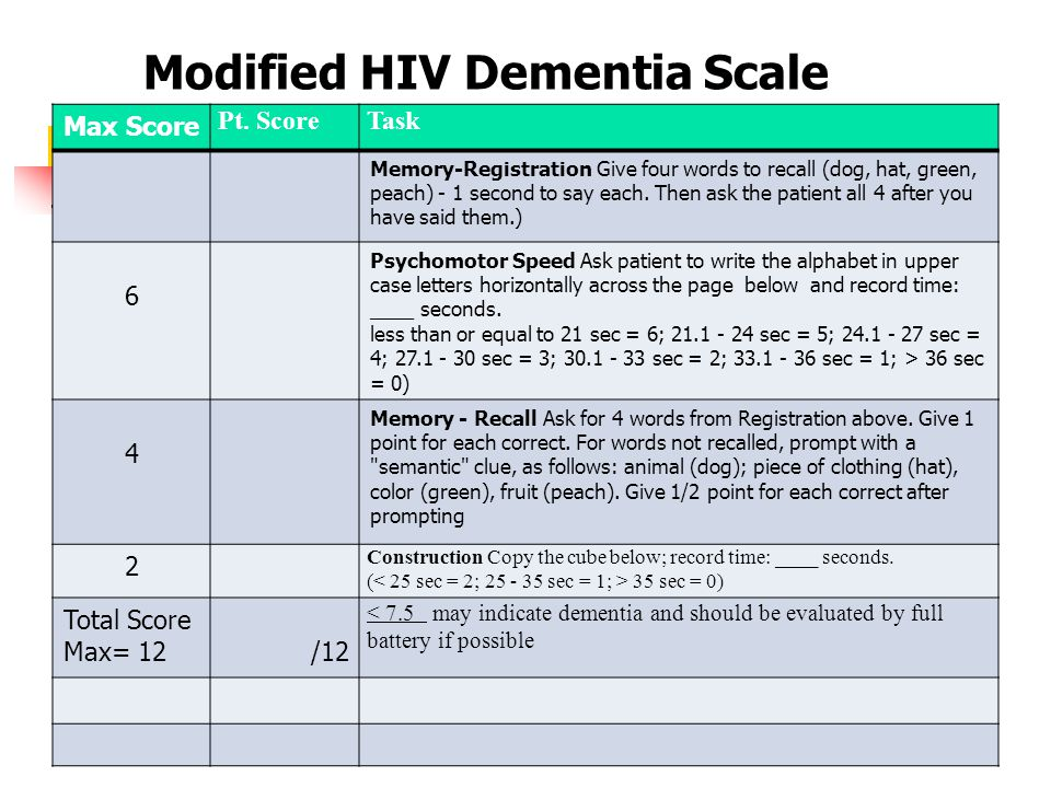 Modified HIV Dementia Scale Max Score Pt.