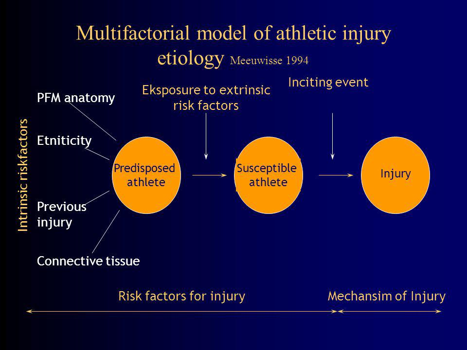 Multifactorial model of athletic injury etiology Meeuwisse 1994 Predisposed athlete Susceptible athlete Injury PFM anatomy Connective tissue Previous injury Etniticity Intrinsic riskfactors Eksposure to extrinsic risk factors Inciting event Risk factors for injuryMechansim of Injury