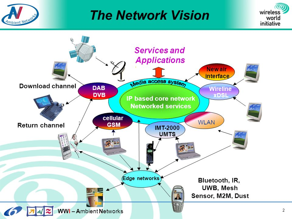 WWI – Ambient Networks 2 IP based core network Networked services IMT-2000 UMTS WLAN cellular GSM Edge networks Wireline xDSL DAB DVB Return channel : Download channel Services and Applications New air interface Bluetooth, IR, UWB, Mesh Sensor, M2M, Dust The Network Vision