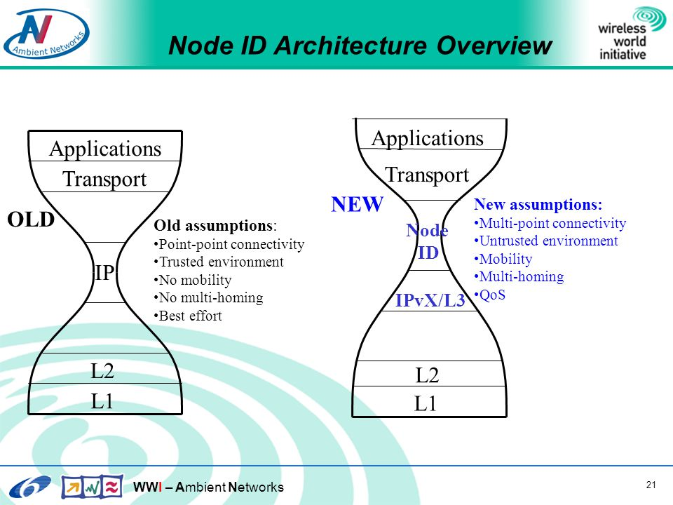 WWI – Ambient Networks 21 Node ID Architecture Overview IP Transport Applications L2 L1 OLD Old assumptions: Point-point connectivity Trusted environment No mobility No multi-homing Best effort NEW New assumptions: Multi-point connectivity Untrusted environment Mobility Multi-homing QoS Node ID Transport Applications L2 L1 IPvX/L3