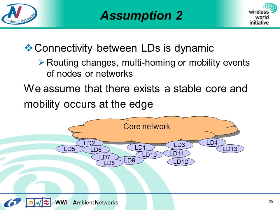 WWI – Ambient Networks 25 Assumption 2  Connectivity between LDs is dynamic  Routing changes, multi-homing or mobility events of nodes or networks We assume that there exists a stable core and mobility occurs at the edge Core network LD1 LD2 LD3 LD4 LD6 LD7 LD9 LD10 LD5 LD8 LD12 LD13 LD11