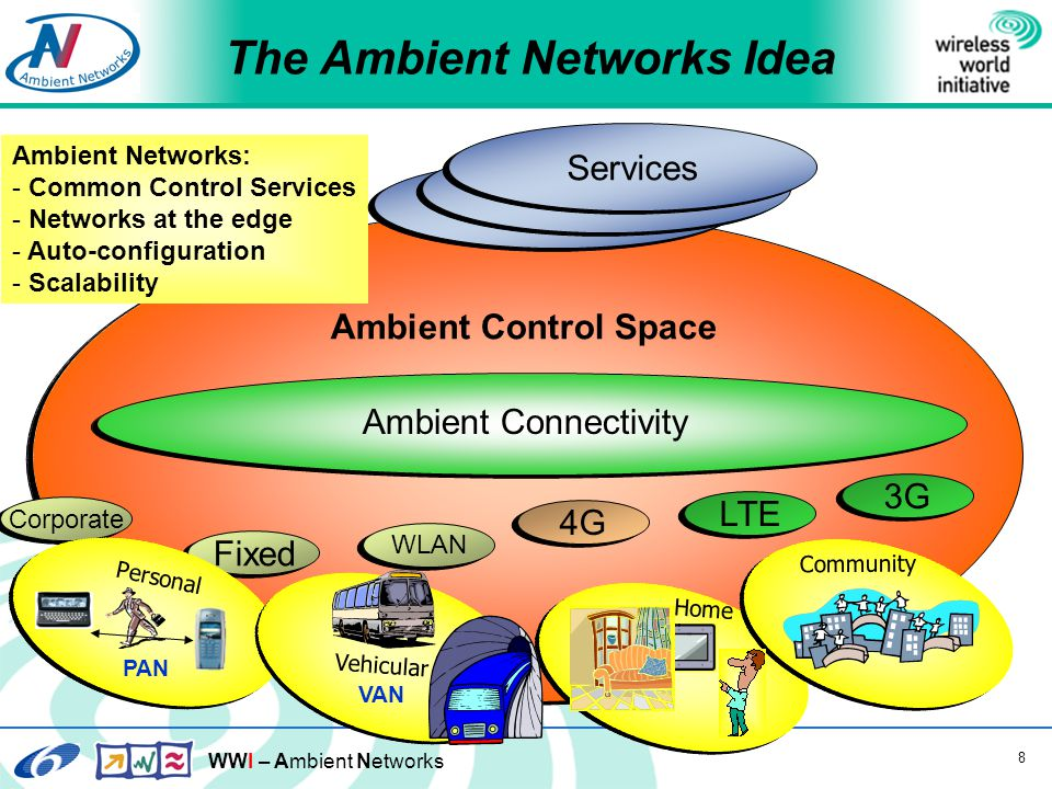WWI – Ambient Networks 8 Ambient Control Space 3G Fixed LTE WLAN 4G Corporate The Ambient Networks Idea Ambient Networks: - Common Control Services - Networks at the edge - Auto-configuration - Scalability Services PAN Personal VAN Vehicular Home Community Ambient Connectivity