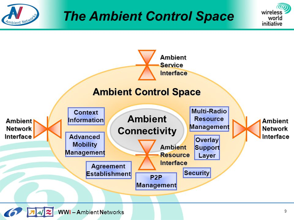 WWI – Ambient Networks 20 Goals for the Node ID Architecture  Working across heterogeneous domains  Treat dynamic changes in a scalable manner  A consistent architecture  Make technologies, address domains and middleboxes first-order components of the architecture  Support privacy, denial-of-service protection, and an always-on security model  Strong incentives for migration and deployment  Significant benefits for adopters even during partial deployment