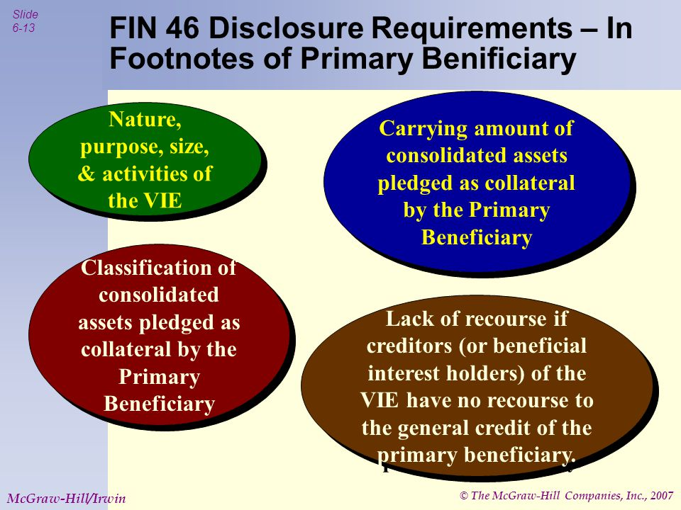 © The McGraw-Hill Companies, Inc., 2007 Slide 6-13 McGraw-Hill/Irwin FIN 46 Disclosure Requirements – In Footnotes of Primary Benificiary Nature, purp