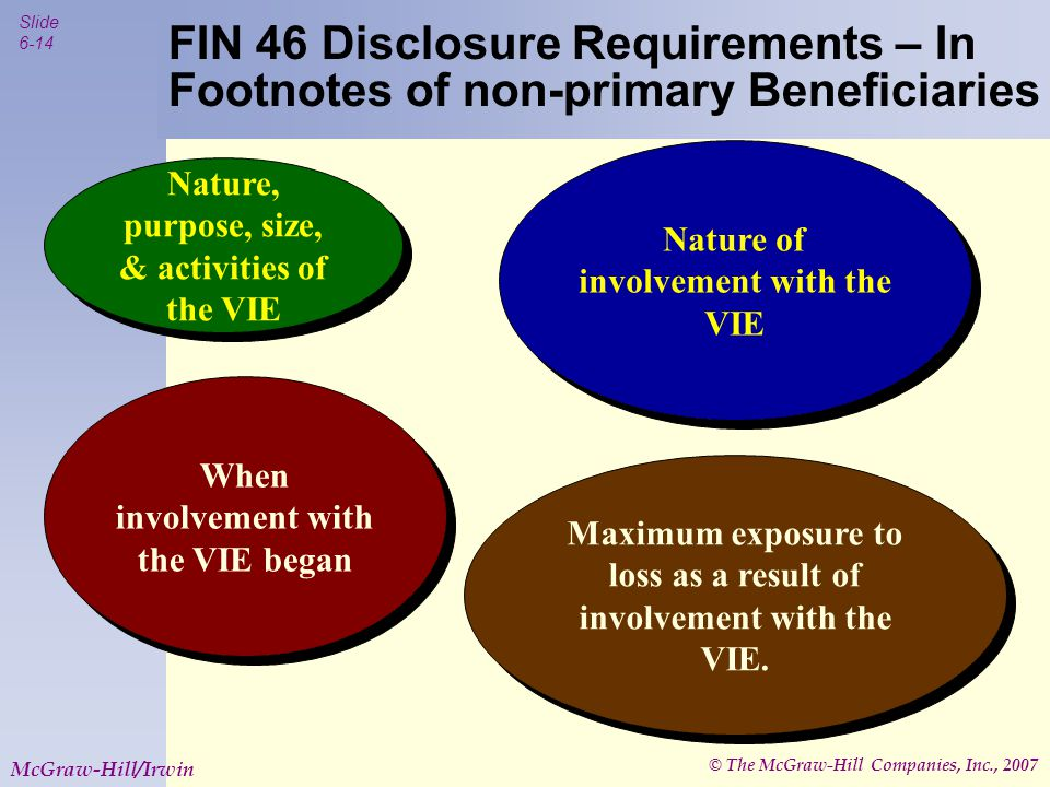 © The McGraw-Hill Companies, Inc., 2007 Slide 6-14 McGraw-Hill/Irwin FIN 46 Disclosure Requirements – In Footnotes of non-primary Beneficiaries Nature