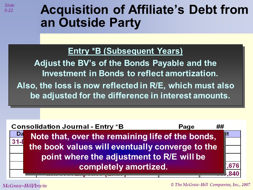 © The McGraw-Hill Companies, Inc., 2007 Slide 6-22 McGraw-Hill/Irwin Acquisition of Affiliate's Debt from an Outside Party Entry *B (Subsequent Years)
