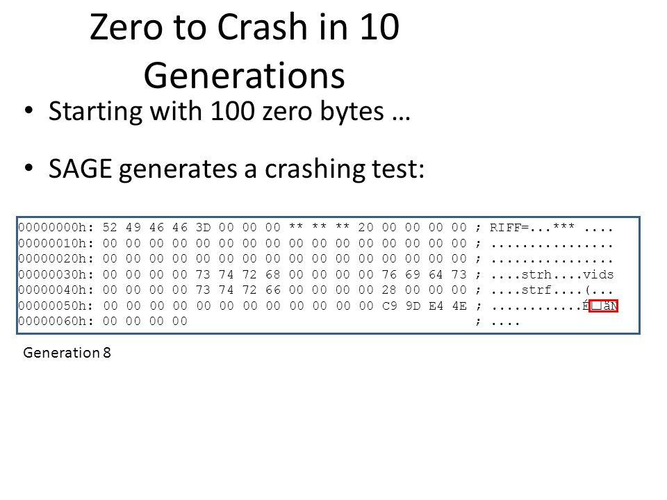 Zero to Crash in 10 Generations Starting with 100 zero bytes … SAGE generates a crashing test: 00000000h: 52 49 46 46 3D 00 00 00 ** ** ** 20 00 00 00 00 ; RIFF=...***....