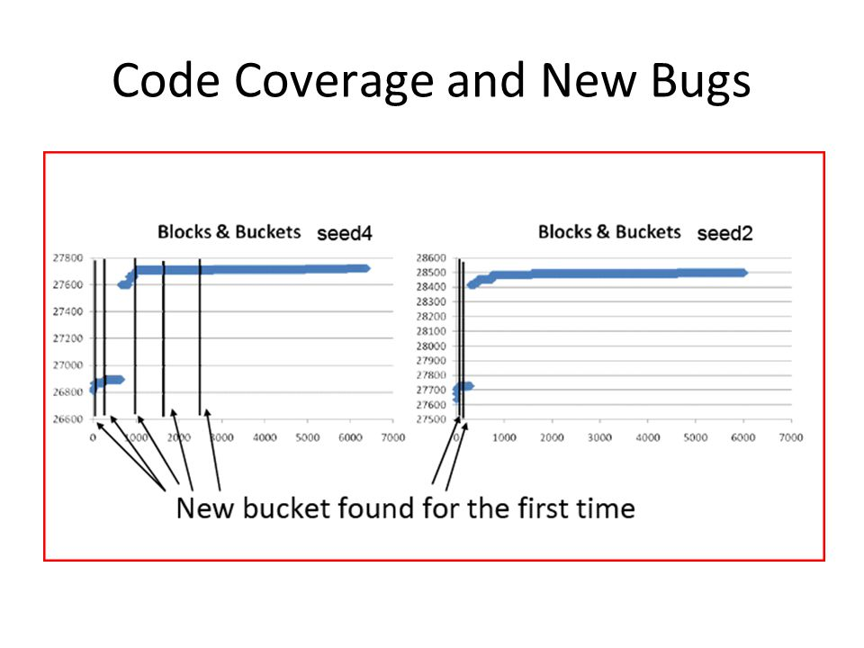 Code Coverage and New Bugs