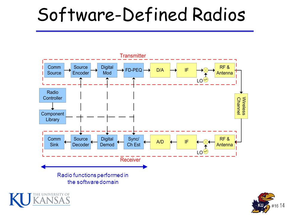 #16 14 Software-Defined Radios Radio functions performed in the software domain