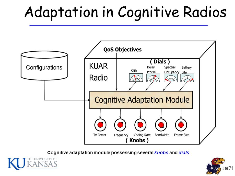 #16 21 Adaptation in Cognitive Radios Cognitive adaptation module possessing several knobs and dials