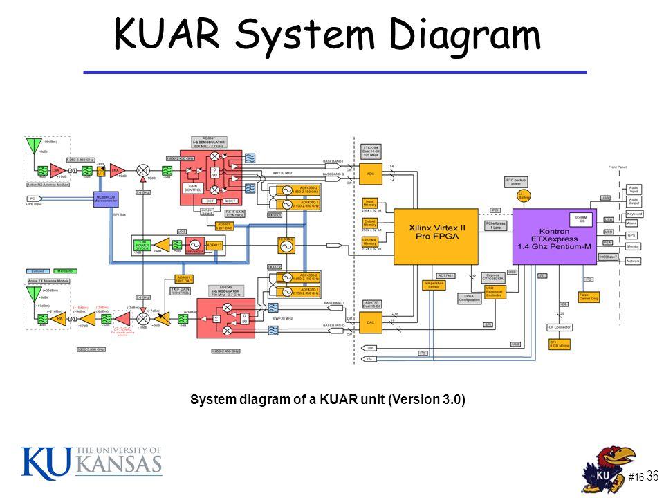 #16 36 KUAR System Diagram System diagram of a KUAR unit (Version 3.0)