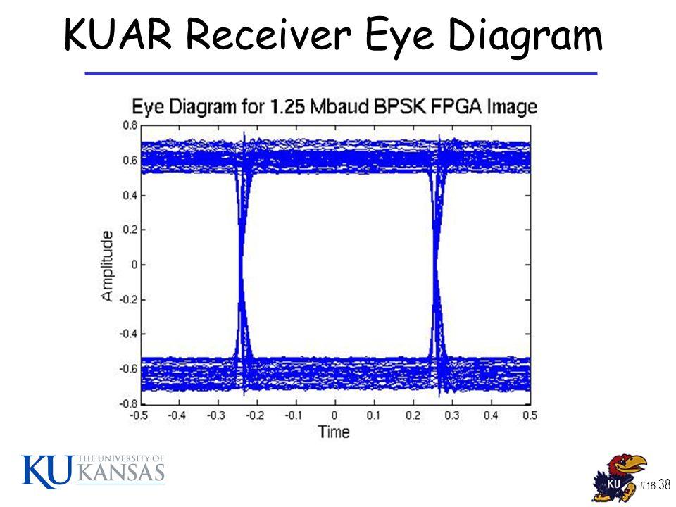 #16 38 KUAR Receiver Eye Diagram
