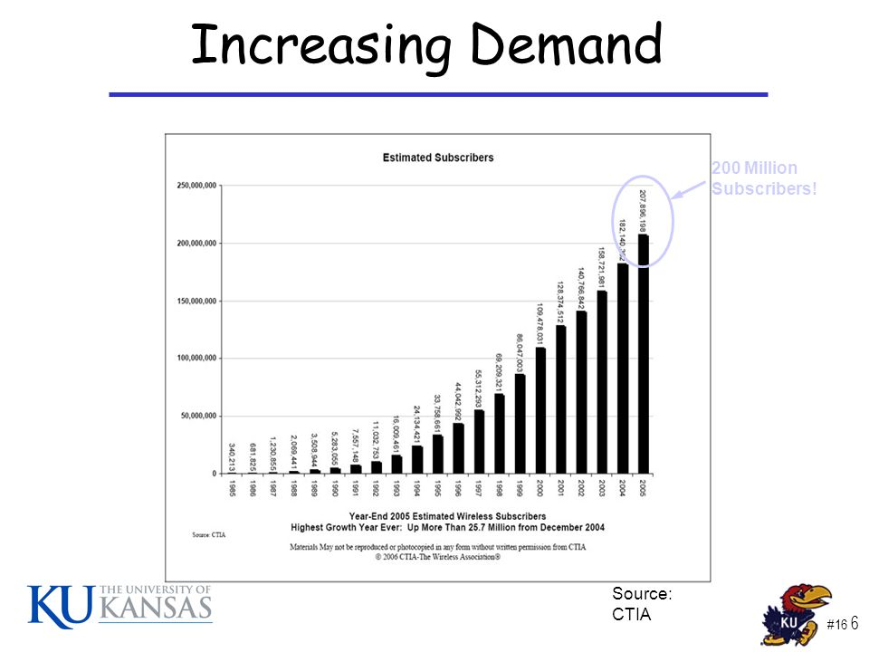 #16 7 Increasing Demand Source: CTIA 1.4 Trillion Minutes!